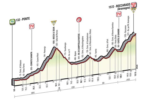 Altimetria da 6ª etapa do Giro, a primeira chegada em montanha de 2016