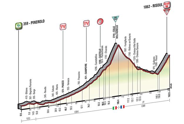 Altimetria da 19ª etapa: no Km 106,4 está o Colle dell'Agnello (Cima Coppi)