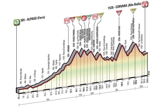 Altimetria da etapa rainha do Giro 2016