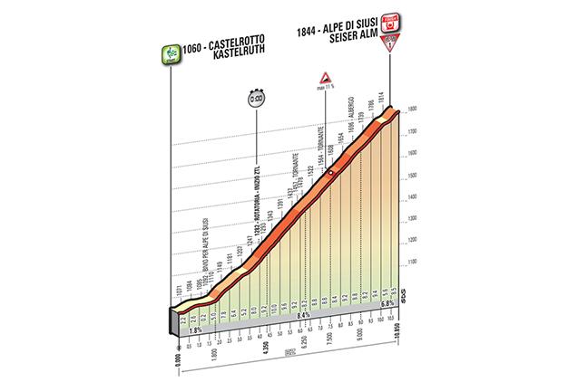 Altimetria da cronoescalada do Giro 2016