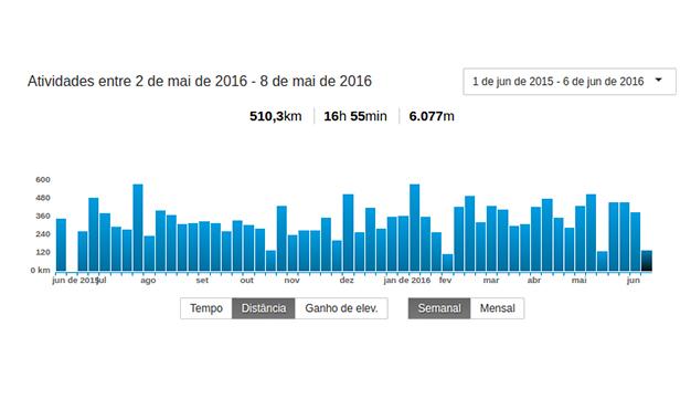 O gráfico de atividades de uma ciclista de alto nível