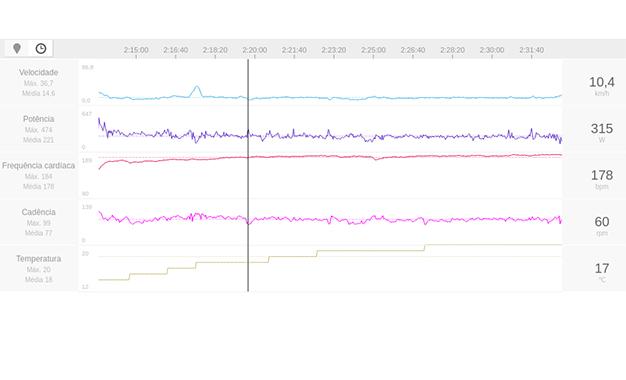 Seleção e zoom de um trecho de 4,8 km a 7% da subida longa e dura no final da mesma atividade acima. A subida foi bem constante tanto em desnível quanto em esforço. Você consegue adivinhar o que estava acontecendo no trecho sobre o qual o mouse está apontando?