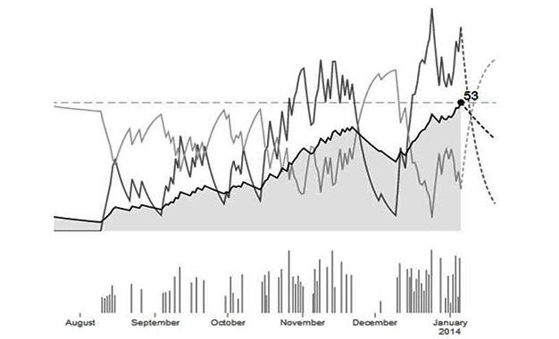 """O gráfico de gerenciamento de performance chama-se """"Fitnesse & Vigor"""" no Strava."""