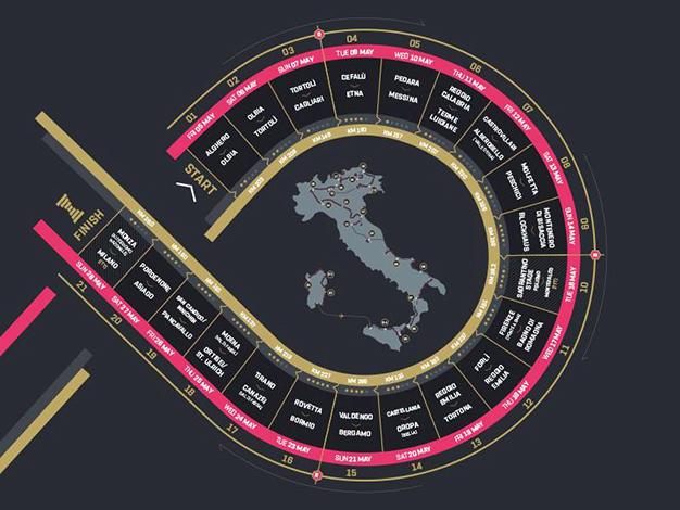 Giro D'Itália chega à 100ª edição em 2017