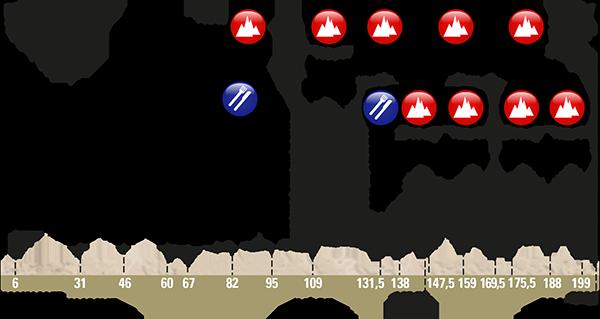 Altimetria da Fléche-Wallone 2017