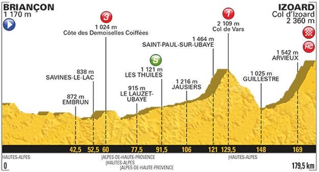 Tour de France vai ao Col d'Izoard pela 35ª vez na história