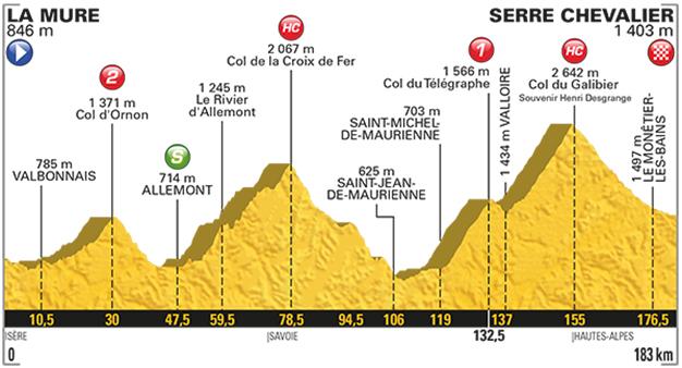 No retorno aos Alpes é hora de escalar o icônico Col du Galibier