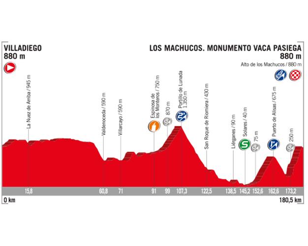 2017-altimetria-vuelta-etapa-17